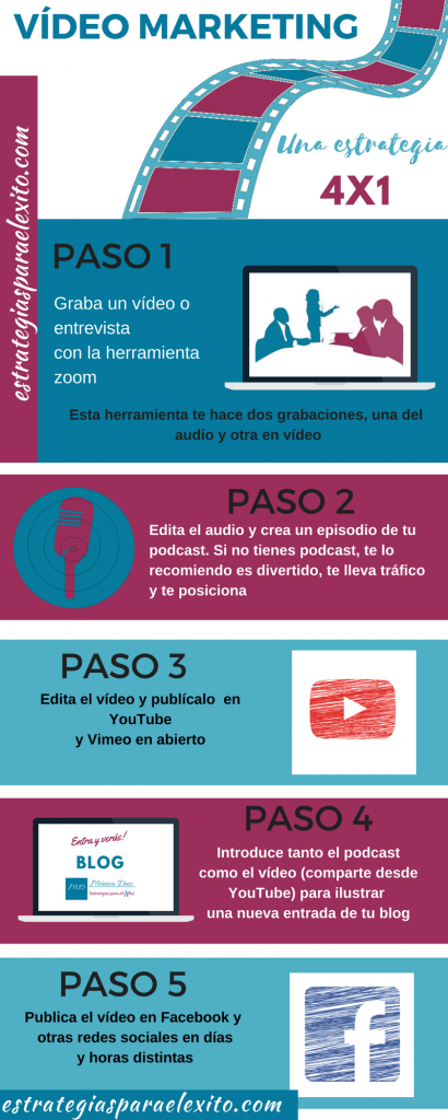 infografía vídeo marketing una estrategia eficaz